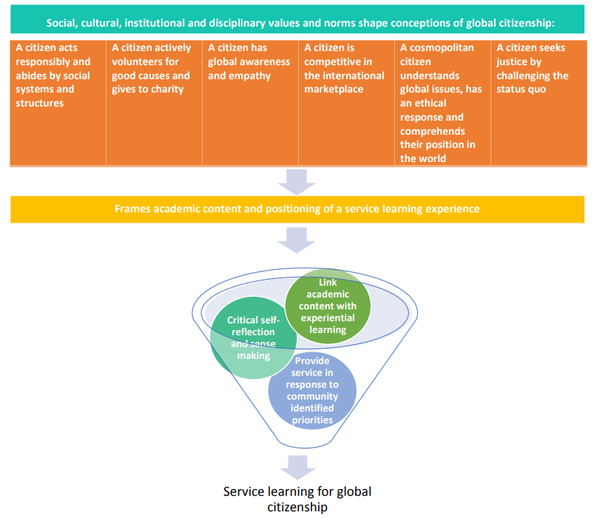 Service Learning for global citizenship: theories, pedagogies and student and community experiences.